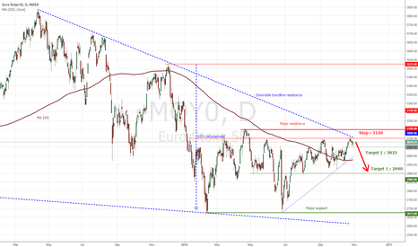 MOY0: Eurostoxx 50 : Bearish dynamic & resistance areas, better short