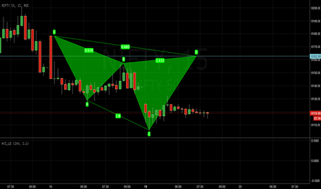 NIFTY: Patterns