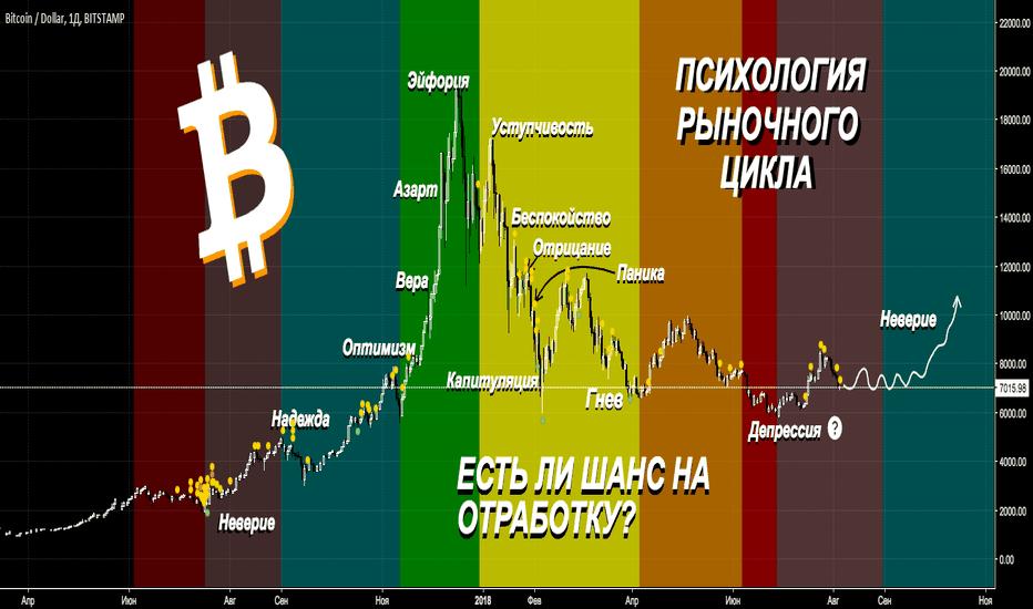 BTCUSD: стадии рыночного цикла