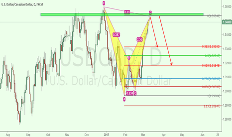 USDCAD: usdcad 1d for short