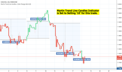 EURUSD: EURUSD - We just made 124 PIPS! Trade Closed! + Friday TA Video