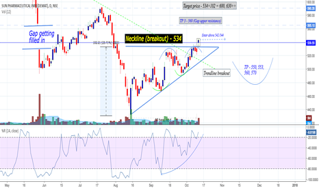 SUNPHARMA: Sun Pharma : Ascending triangle + trendline and pattern breakout
