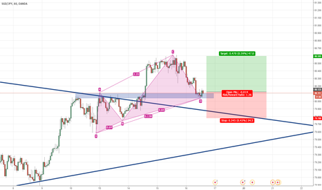 SGDJPY: Bullish White Swan after breaking trend line