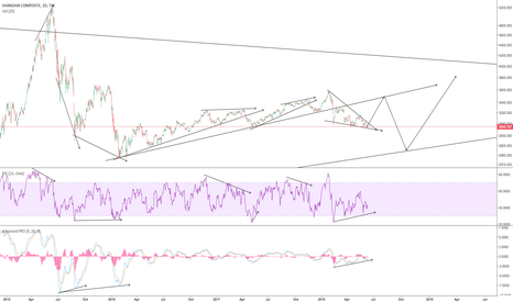 SHCOMP: My view on China's stock market in near future