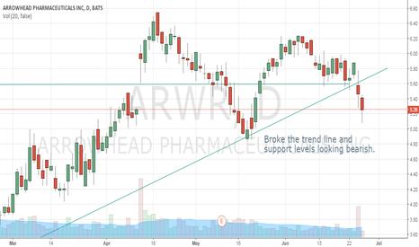 ARWR: Looking Bearish