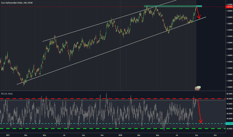 EURAUD: EURAUD Long Bearish Trend - RSI Strategy