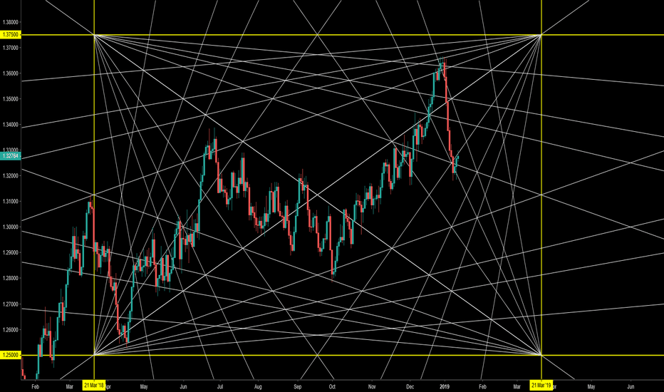 USDCAD: 33rd degrees