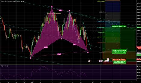GBPAUD: Bullish Gartley + Bullish ABCD