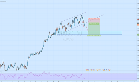 AUDUSD: AUDUSD clear short