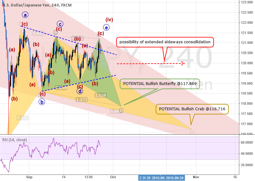 FULL ANALYSIS: USDJPY: Scenario #1 Contracting Triangle Done
