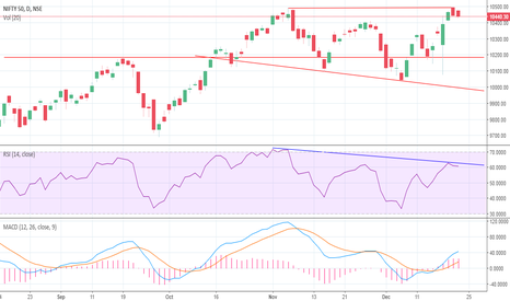 NIFTY: Double top formation on nifty