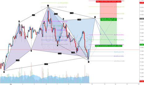 USDJPY: USDJPY back to back cypher