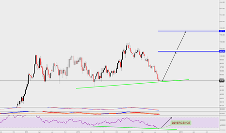 DXY: DXY LONG SETUP WEEKLY DIVERGENCE... CoOkie