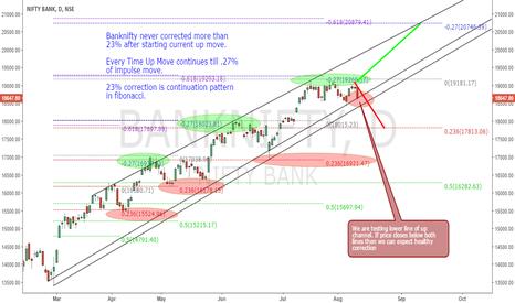 BANKNIFTY: Bank Nifty UP move Fibonacci analysis