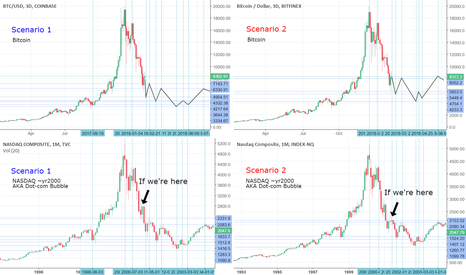 BTCUSD: 2 possible Bitcoin forecasts based on Dot-com Bubble
