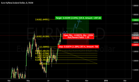 EURNZD: EURNZD Nice Uptrend Continuation