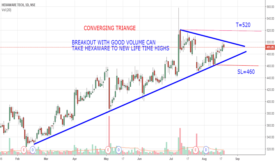 HEXAWARE: HEXAWARE ON BREAKOUT, GO LONG