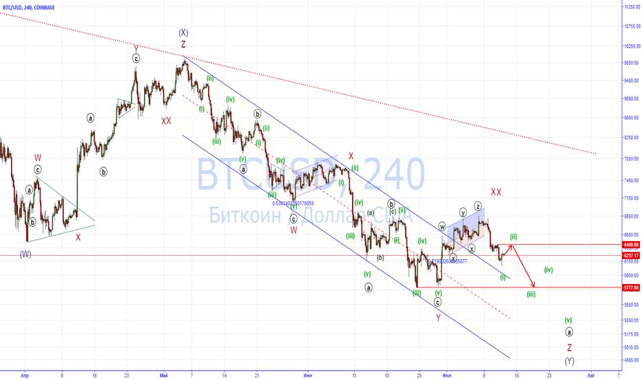 BTCUSD: После коррекции ожидаю очередного снижения биткоина