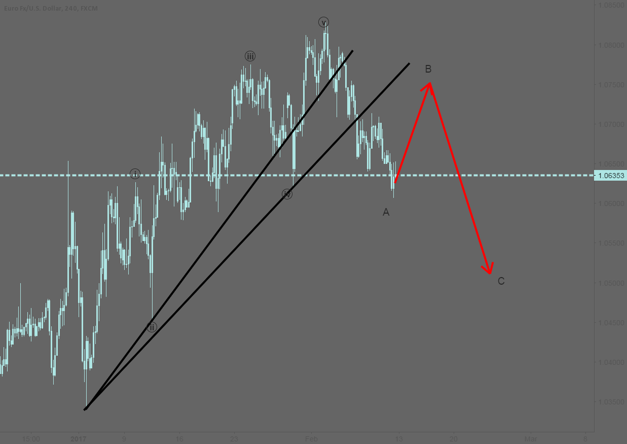 EURUSD: Expect price movement