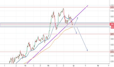 EURCAD: EUR/CAD - Fortsetzung Trend oder Korrektur?