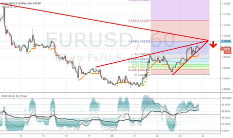 EURUSD: Wedge pattern