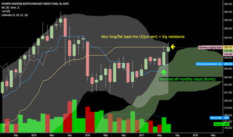 IBB: Monthly IBB Ichimoku Explains Recent Moves