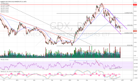 GDX: Looks like volatility contraction