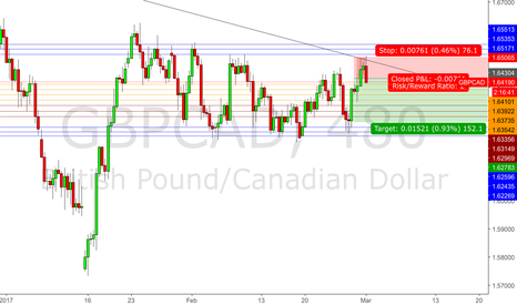 GBPCAD: GBPCAD - Short