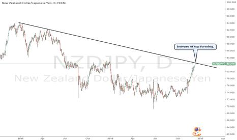 NZDJPY: NZDJPY potential reversal - short.