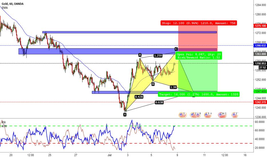 XAUUSD: Gold - XAUUSD - Sell Limit