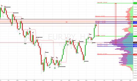 EURJPY: EUR/JPY Buy Limit 121.600, 120.900 (Target 138.600)