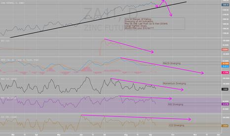ZA1!: Zinc - Tighten Stops