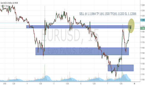 EURUSD: Bearish Engulfing on EURUSD TF 15M