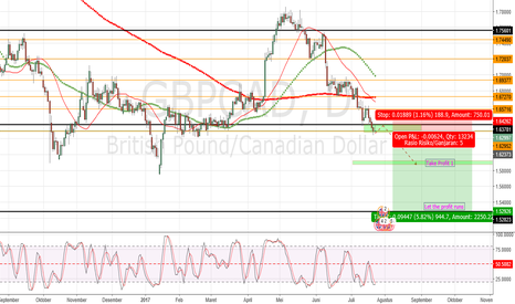 GBPCAD: Peluang entry sell GBPCAD (untuk SwingTrader)