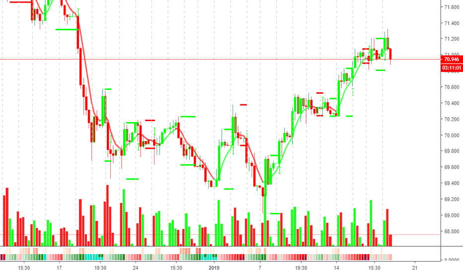 USDINR: USDINR's Market structure are in complete bearish mode.