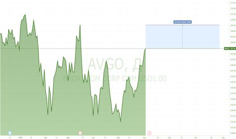 AVGO: Сделка по BROADCOM CORP COM