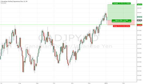 CADJPY: CAD/JPY Long Position