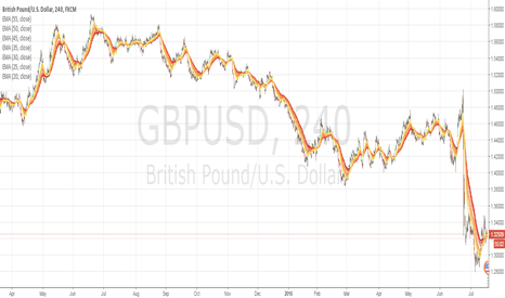 GBPUSD: MFST Long, thinking the pound will revaluate