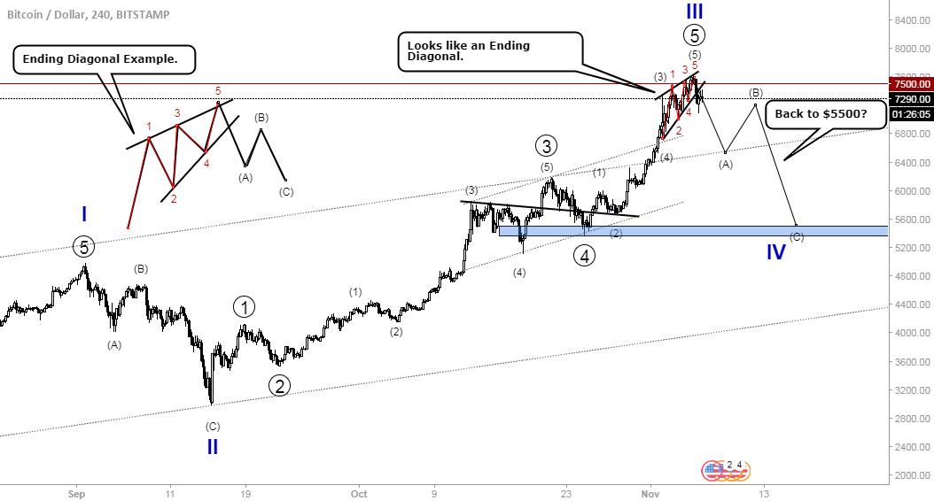 Bitcoin- Important Pattern Breakdown. $5500?