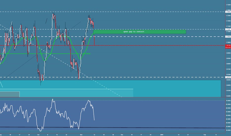 GBPCAD: GBPCAD open gap to revisit
