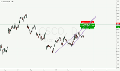 CSCO: Cisco SELL
