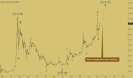 BTCUSD: Bitcoin - бычье ралли