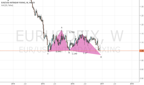 EURUSDFIX: Long Euro after X-mass