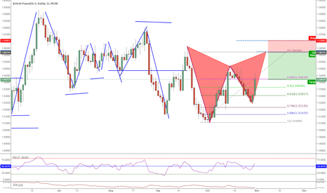 GBPUSD: Special Training on the Gartley and Reading Strucutre