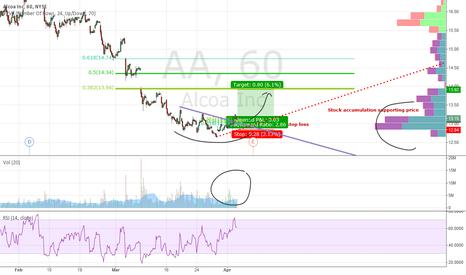 AA: Buy ALCOA shares