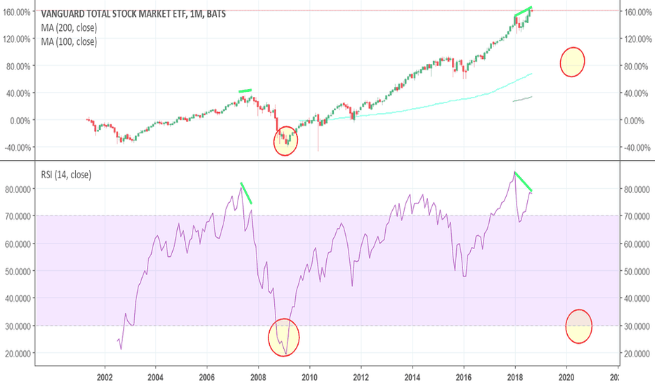 VTI: Divergence crash