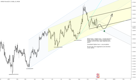 GBPUSD: GBPUSD longer term support area
