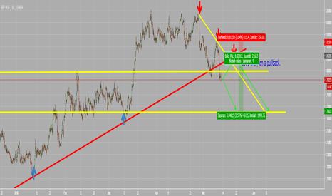 GBPAUD: GBPAUD analisa market.