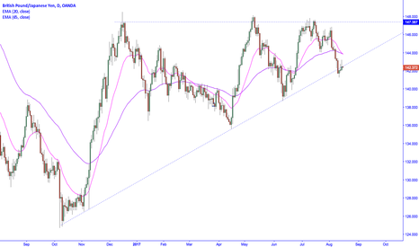 GBPJPY: Wedge break-out sustained despite yen weakness