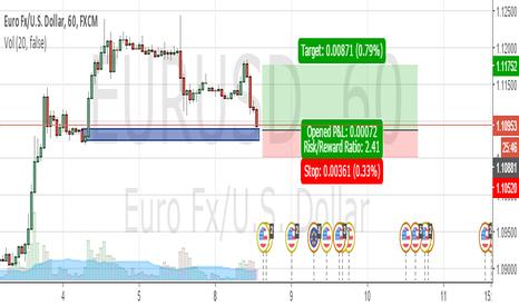 EURUSD: EU long